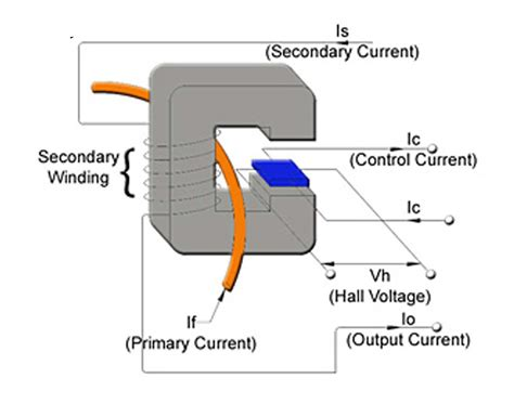 design of a hall effect current transformer products tamuracorp com
