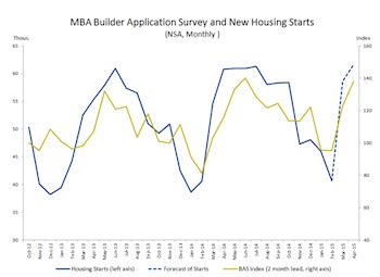 Mba Housing Forecast by This 1 Chart May Boost Housing S Outlook 2015 03 27