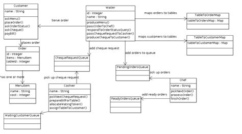 class diagram for restaurant system thought works restaurent design another