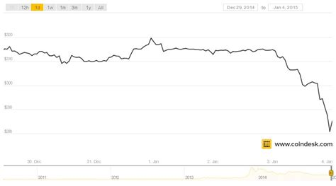 bitcoin chart price chart of bitcoin prices bitcoin processing speed