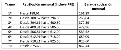 tablas de cotizacin empleadas de hogar 2016 tablas cotizacion empleadas hogar 2016 tablas cotizacion