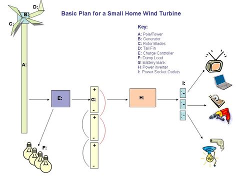 diy wind turbine free plans homemade windmill generator plans free homemade ftempo