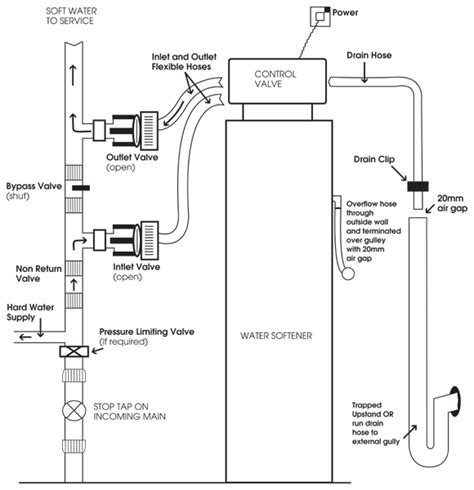 water softener diagram water softner diagram 21 wiring diagram images wiring