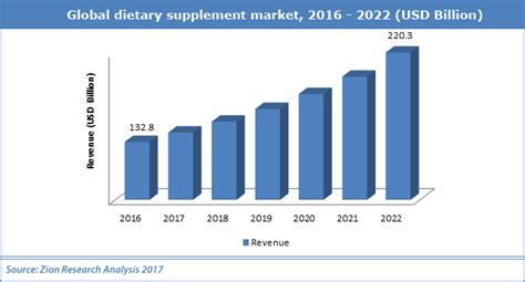 supplement industry growth global dietary supplements market worth usd 220 3 billion