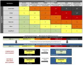 cyber security risk assessment template information security risk assessment template uses nist