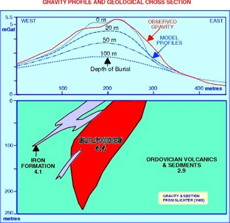pattern formation gravity figure 5 2 the gravity anomaly pattern caused by a