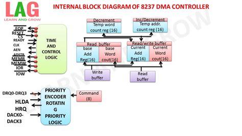 8237 block diagram block diagram of 8237 dma controller ह न द