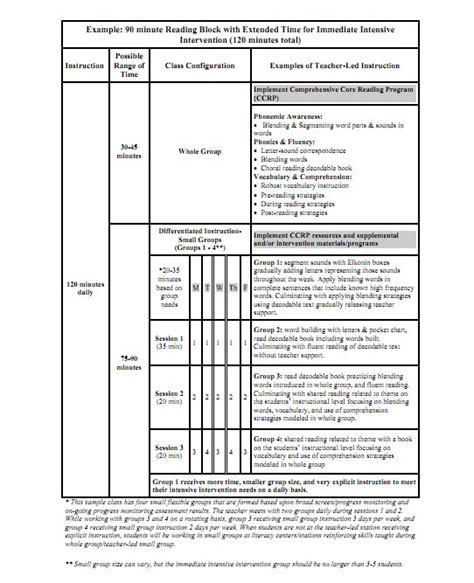 lesson plan template block 90 minute great exle of a 120 minute reading block with built in