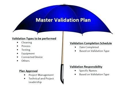 Validation Master Plan Device Verification And Validation Plan Template