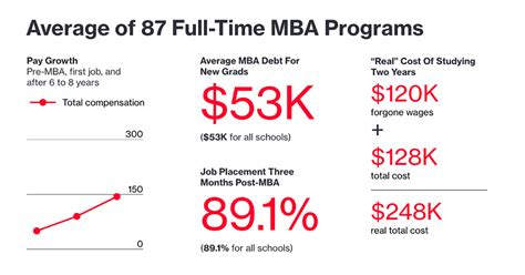 Graduate Mba Programs by Bauer Ranked 75 By Bloomberg In Best Business Schools