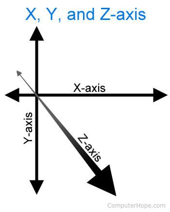 exle of x axis what is y axis