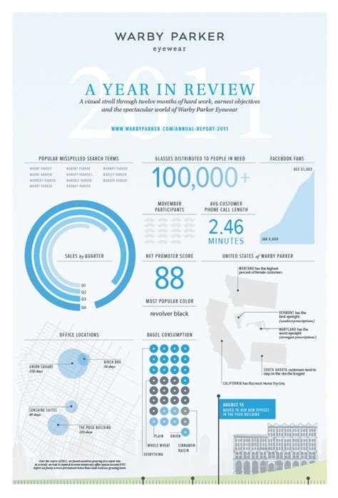 Infographic Report des507 infographics research on annual report infographics