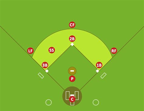baseball infield diagram baseball solution conceptdraw baseball diagram