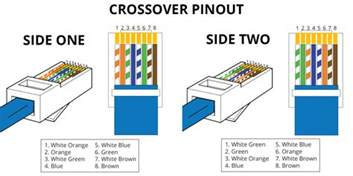 rj45 color order rj45 pinout wiring diagrams for cat5e or cat6 cable