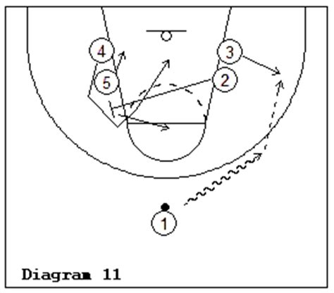 coaching broadway basketball an operating manual for new and interested basketball coaches books printable basketball court diagram printable free engine