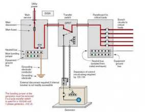 generator grounding and bonding linkedin