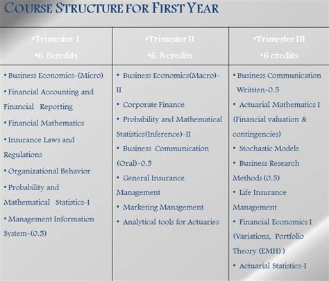 Mba After Actuarial Science by Mba Actuarial Science Mba Actuarial Science