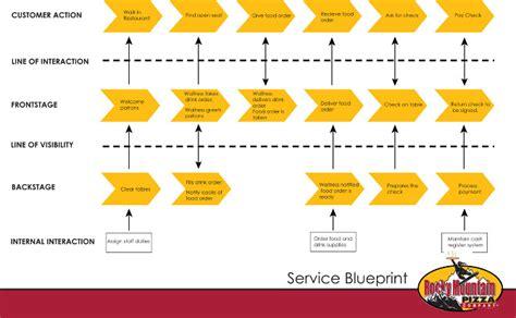 Software Floor Plan serving generation y laura salisbury