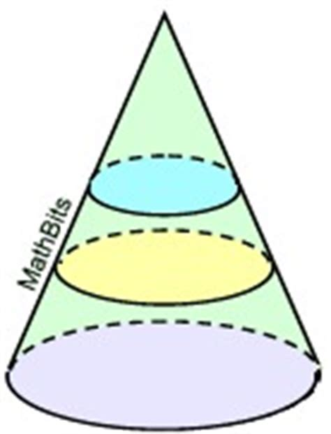 cross section of a cone cones mathbitsnotebook geo ccss math