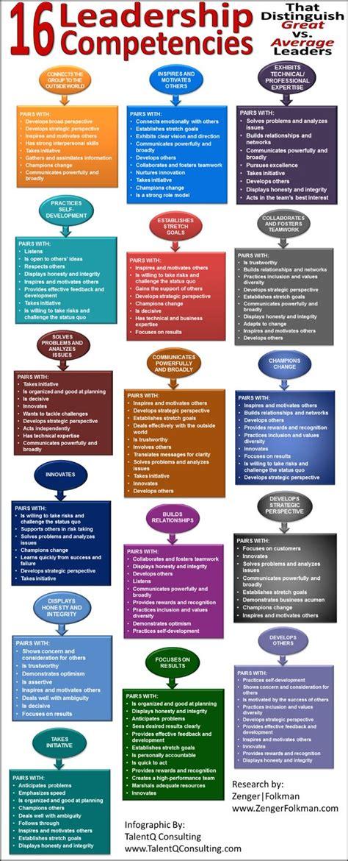 Leadership Character Mba by Best 25 Leadership Competencies Ideas On