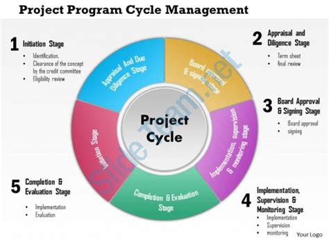 0814 Project Program Cycle Management Powerpoint Presentation Slide Template Powerpoint Project Management Powerpoint Templates