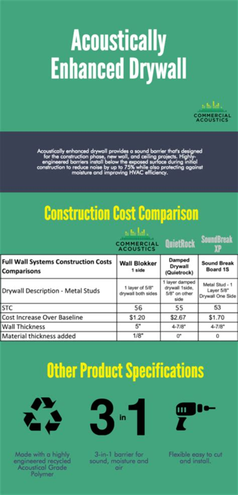 how much does it cost to soundproof a room how much does it cost to drywall a ceiling soundproofing ceiling cost 28 images sound proofing