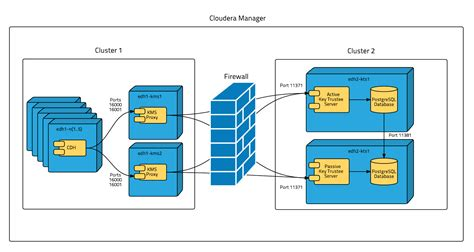 Data at Rest Encryption Reference Architecture   5.5.x   Cloudera Documentation