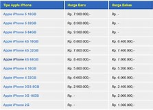 Image result for iPhone 6 Harga