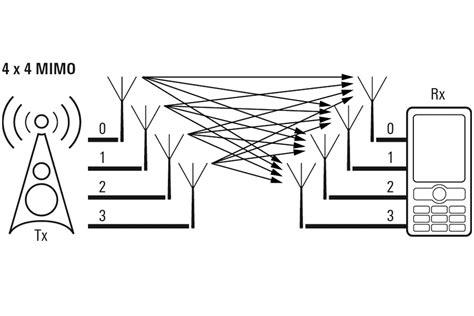 4x4 mimo for smarter macro network enhancements