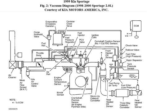98 kia sportage engine diagram wiring diagram manual