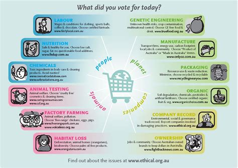 The Shop Voted Most Ethical Brand By Consumers by Ethical Consumer Guide Your Dollar Is Your Vote