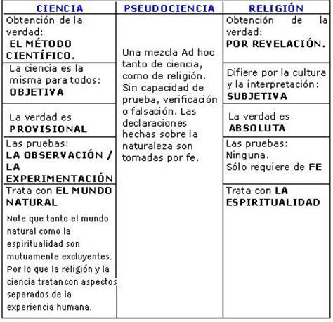 preguntas de cultura general ciencias naturales cuadros comparativos entre ciencia y religi 243 n im 225 genes