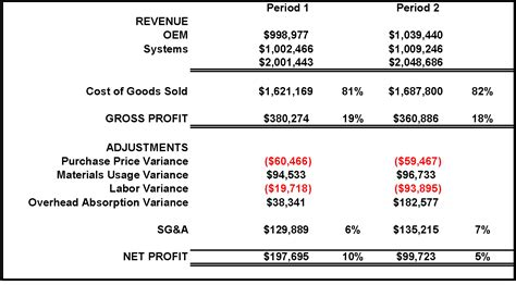 cost accounting reports sle lean accounting traditional accounting compared part 2