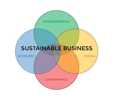 Top Mba Sustainability Programs by Apex Corporate Sustainability Award Apex