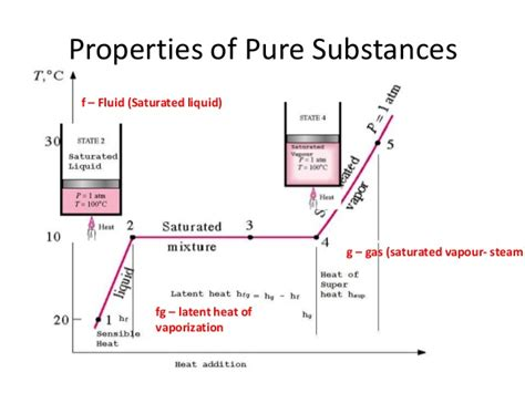 chapter 3 volumetric properties of pure fluids thermodynamic chapter 1