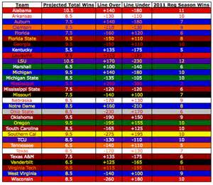 college football colors 2012 college football win totals before