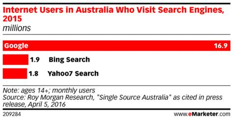 Australian Search Engines Search Engine Market In Apac Dec 2016