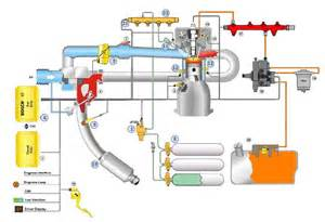 Fuel System In Diesel Engine Bosch Dual Fuel Future Of Diesel Engines Gazeo