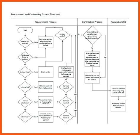 flowchart template process flow chart template microsoft word