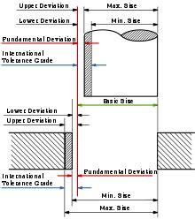 pl l definition engineering tolerance wikipedia