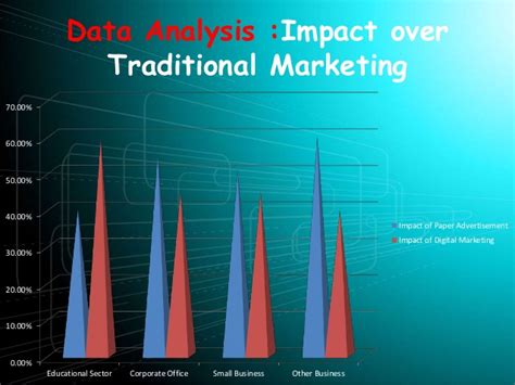 Mba Marketing Scope In Future by My Project Of Mba In Marketing