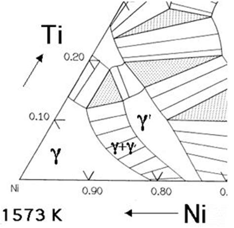 ni ti phase diagram nickel based superalloys part one total materia article