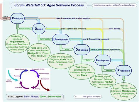 agile sdlc diagram scrum waterfall 5d agile software process agile