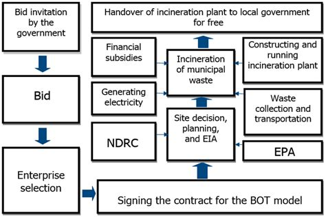 design criteria for incineration ijerph free full text a critical evaluation of waste