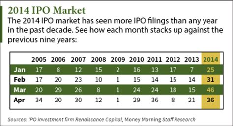 Ipo Calendar Ipo Calendar 9 New Stocks To Hit The Market This Week By