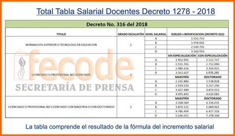 decreto de tabla salarial 2016 docentes tabla salarial de docentes de 1278 de 2016 expedidos