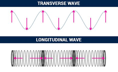 What Type Of Wave Is A Light Wave by Types Of Waves Longitudinal Transverse And Surface Waves