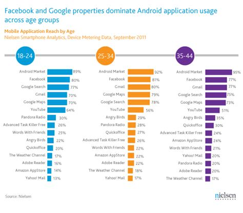 most popular android apps app more popular on android than s properties 9to5google