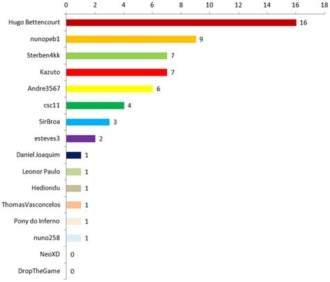 Mietnebenkosten Durchschnitt by Candidatura Ao Congresso Setembro 2015 Published By