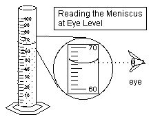 Reading A Meniscus Worksheet by Sky Volume Of Liquid